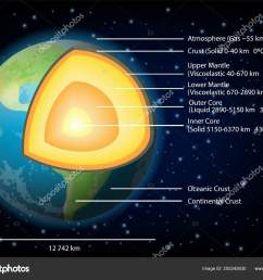 earth structure diagram vector illustration stock vector [ 1600 x 1236 Pixel ]