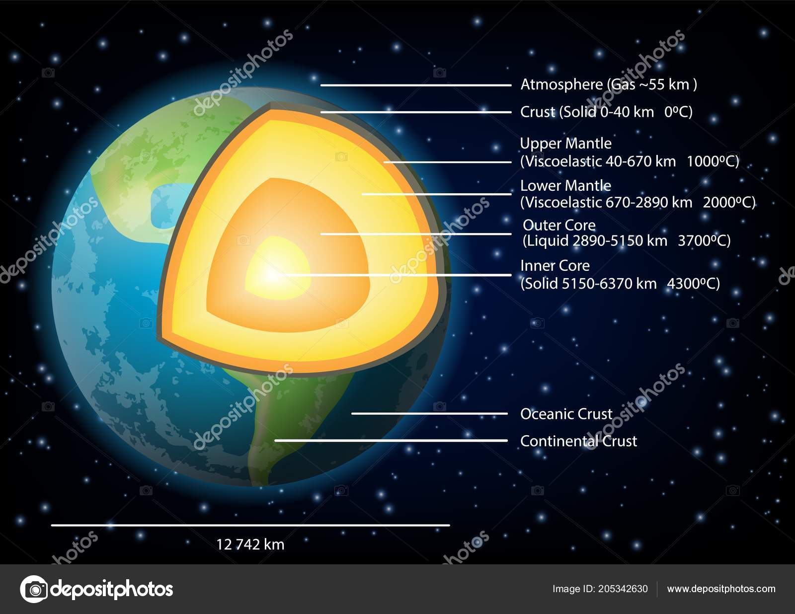 hight resolution of earth structure diagram vector illustration stock vector