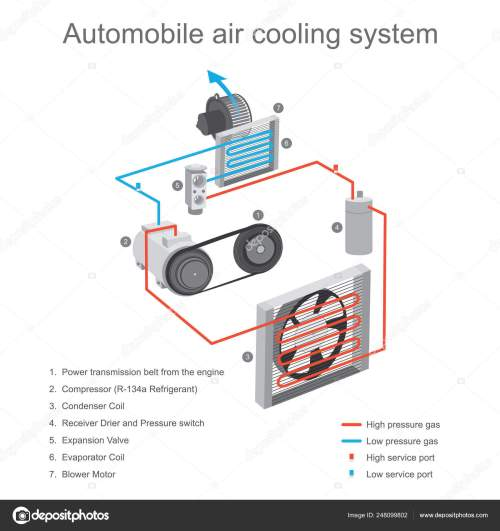 small resolution of automobile air cooling system the air cooling system in the car stock illustration
