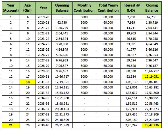 Sukanya Yojana Calculator Chart