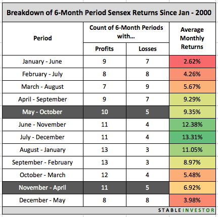 6 Month Returns Sensex 2000