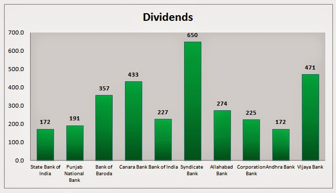 Banking Stocks Dividends