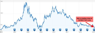 sail - stock prices over the years