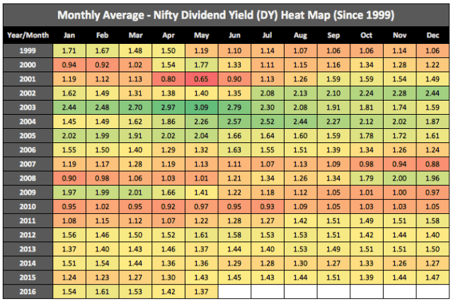 Nifty Dividend Yield May 2016