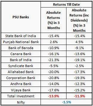 PSU Banks 1st Quarter Returns