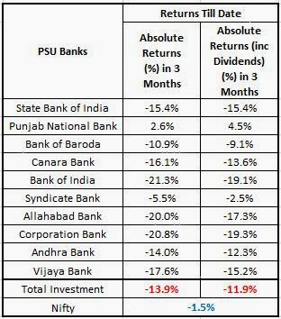 PSU Banks 1st Quarter Returns