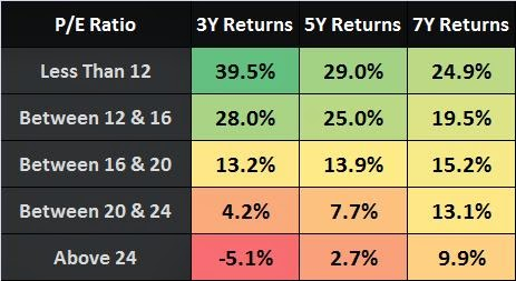 PE Ratio India Stocks