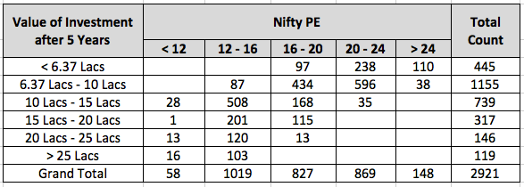Value of Nifty PE 5 Years