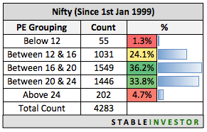 PE Ratio Nifty Time Spent 2