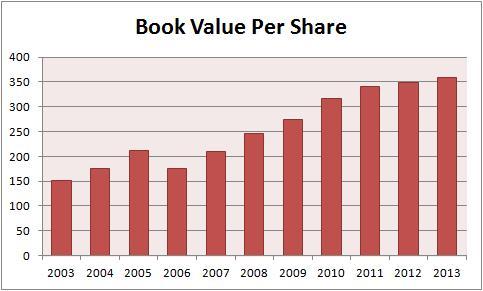 tata investment corporation book value per share