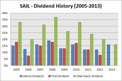 SAIL Dividend History