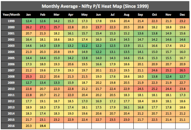 Nifty PE Analysis Long Term