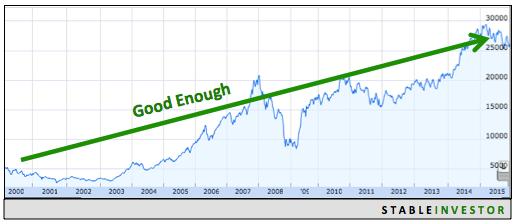 Indian Stock Markets Long Term