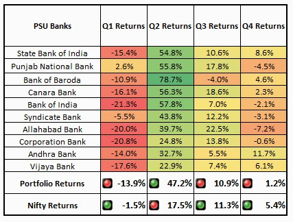 Quarterly Banking Portfolio Returns