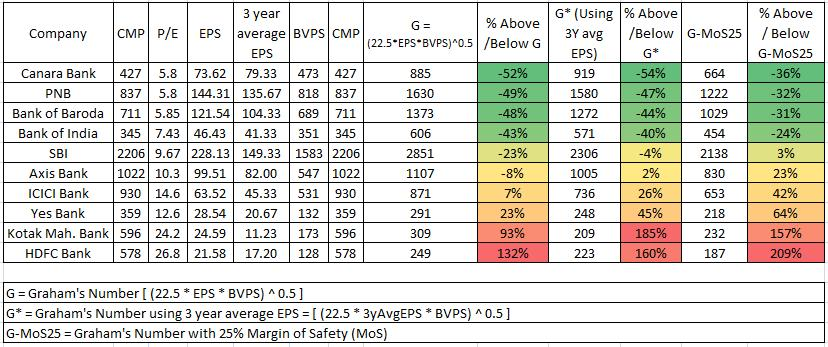 Graham's Number for Indian stocks – Stable Investor