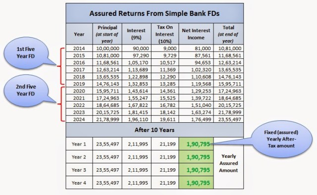 10 Year Fixed Deposit Return