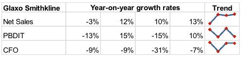 Glaxo Sales Profit Growth