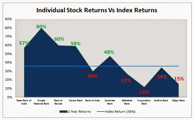 Portfolio Stocks Vs Index Returns
