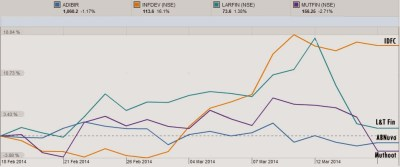 New Banking License India Share Price