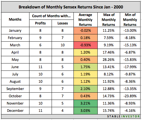 Monthly Returns Sensex 2000