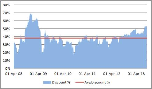 tata investments stock price discount with NAV percentage