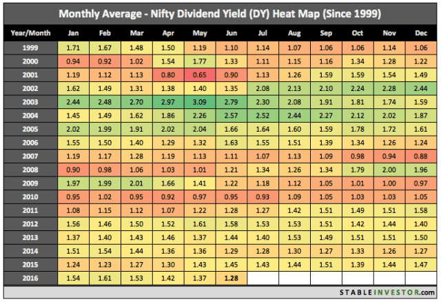 Dividend Yield Nifty June 2016