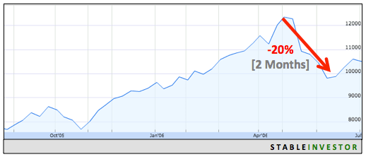 Indian Markets 2006 Fall