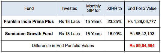 Best Worst SIP Fund India