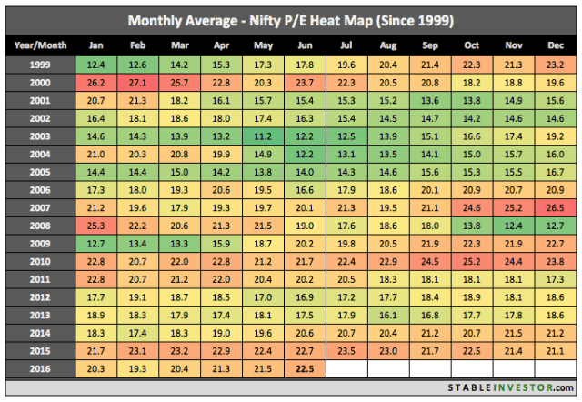 Price to Earnings Nifty June 2016
