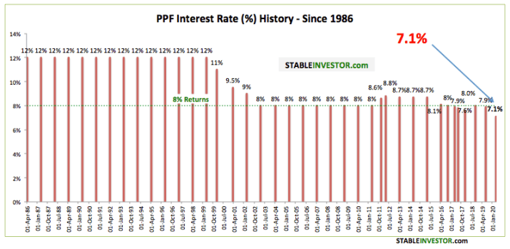 PPF Rate History 2020 2021