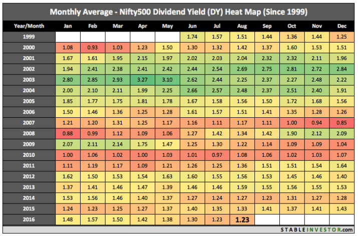 Nifty 500 Dividend Yield 2016 August