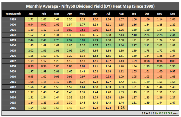 Nifty Dividend Yield 2016 August