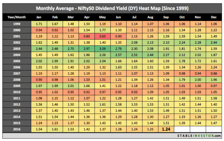 historical nifty dividend yield