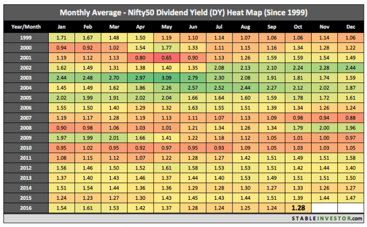 Nifty Dividend Yield October 2016
