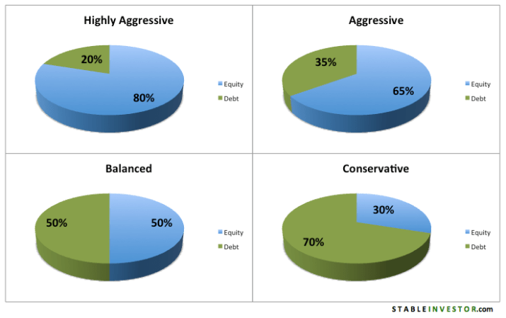 Asset Allocation Aggressive Balanced Conservative