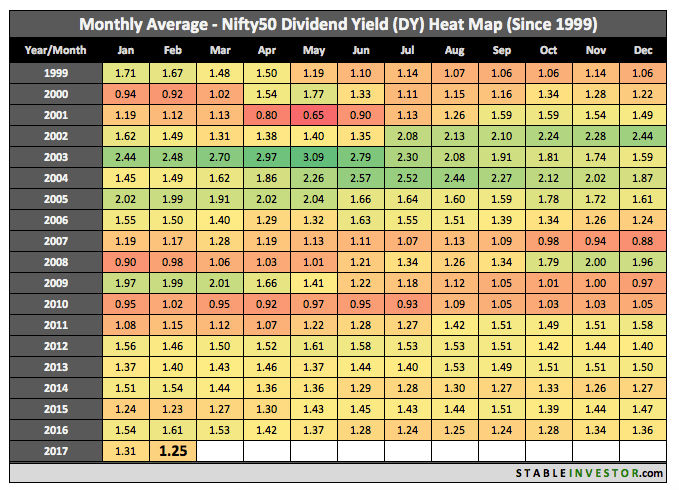 Nifty Dividend February 2017