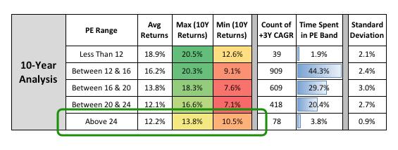Long Term Investing returns