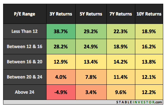 Nifty PE Ratio Returns 2017