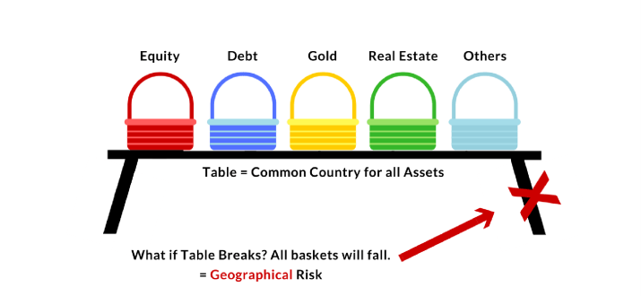 Geographical Risks Investing diversification