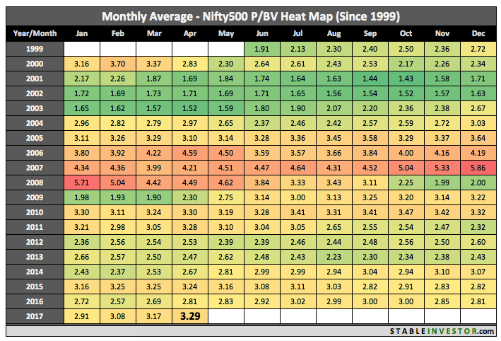 Historical Nifty 500 Book Value 2017 April
