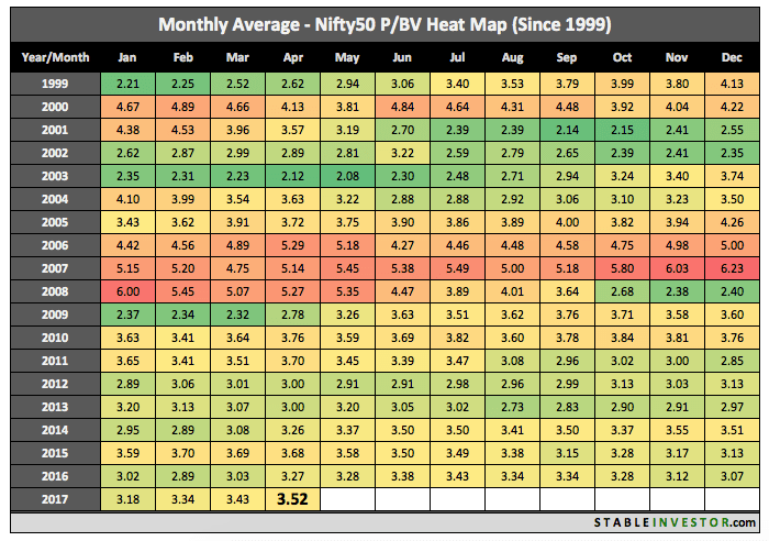 Historical Nifty Book Value 2017 April