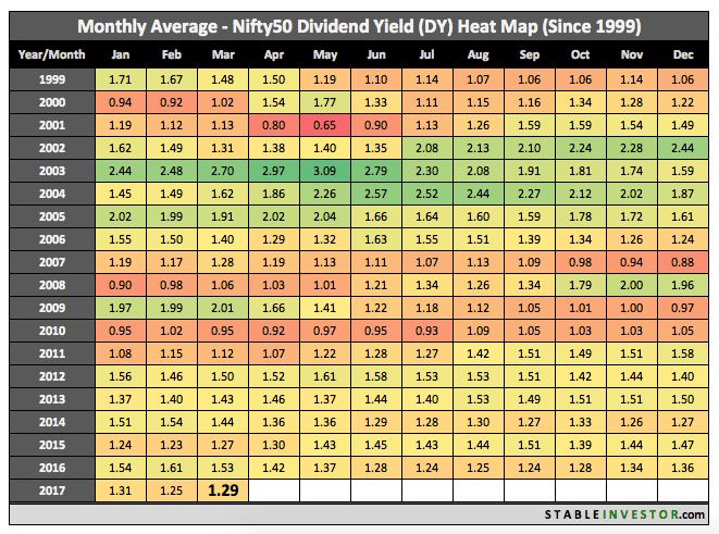 Historical Nifty Dividend Yield 2017 March