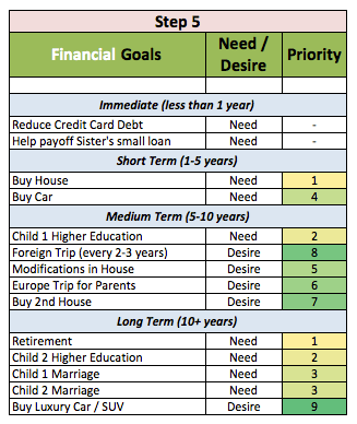 financial goal priority