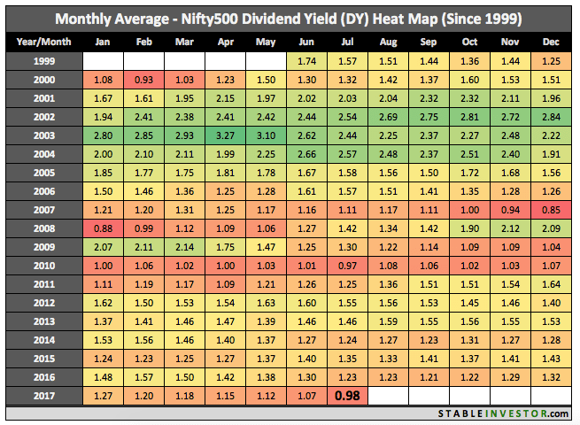 Historical Nifty 500 Dividend Yield 2017 July