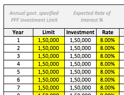 PPF Investment Limit Interest
