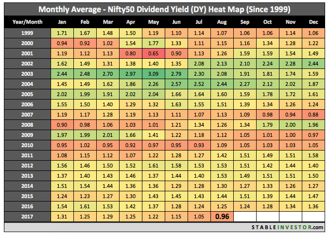 Historical Nifty Dividend Yield 2017 August