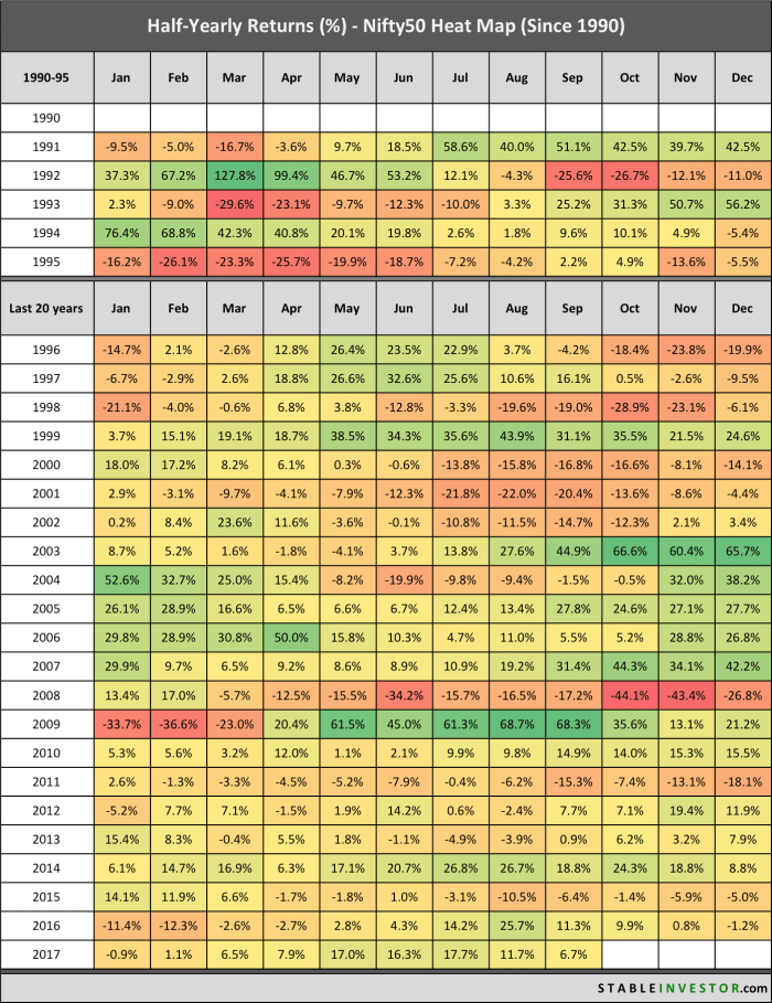 Nifty Half Yearly Returns