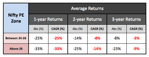 Nifty High PE returns historical