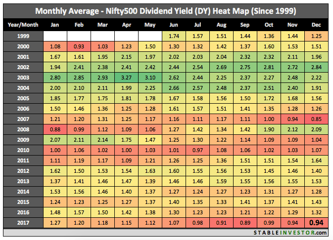 Historical Nifty 500 Dividend Yield 2017 December