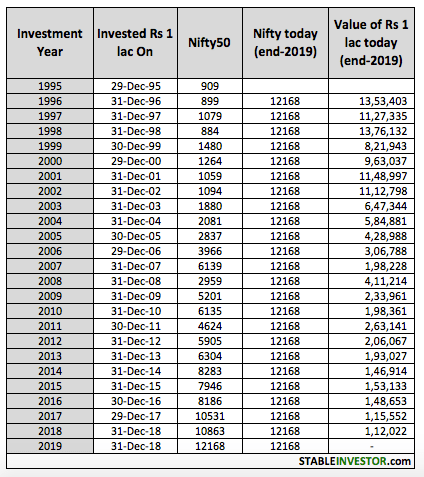 Nifty Annual Investment 2019 2020